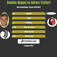 Daniele Rugani vs Adrien Truffert h2h player stats