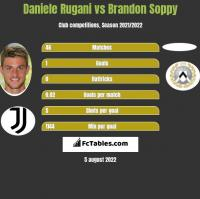 Daniele Rugani vs Brandon Soppy h2h player stats