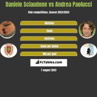 Daniele Sciaudone vs Andrea Paolucci h2h player stats