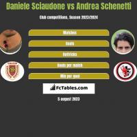 Daniele Sciaudone vs Andrea Schenetti h2h player stats