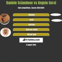 Daniele Sciaudone vs Angelo Corsi h2h player stats