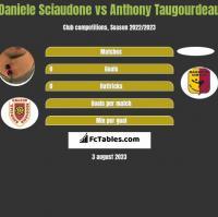 Daniele Sciaudone vs Anthony Taugourdeau h2h player stats