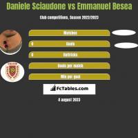 Daniele Sciaudone vs Emmanuel Besea h2h player stats
