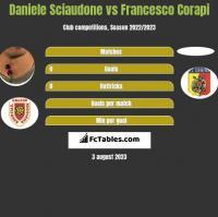 Daniele Sciaudone vs Francesco Corapi h2h player stats