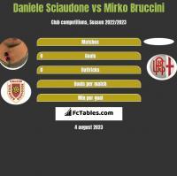 Daniele Sciaudone vs Mirko Bruccini h2h player stats