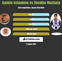 Daniele Sciaudone vs Zinedine Machach h2h player stats