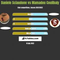 Daniele Sciaudone vs Mamadou Coulibaly h2h player stats
