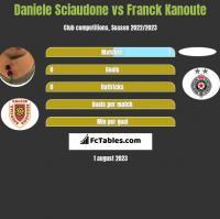 Daniele Sciaudone vs Franck Kanoute h2h player stats