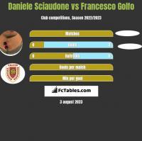 Daniele Sciaudone vs Francesco Golfo h2h player stats