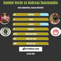 Daniele Verde vs Andreas Bouchalakis h2h player stats