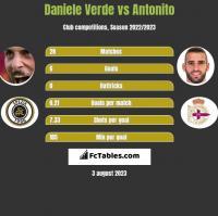 Daniele Verde vs Antonito h2h player stats