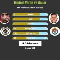 Daniele Verde vs Anuar h2h player stats