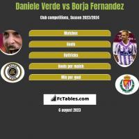 Daniele Verde vs Borja Fernandez h2h player stats