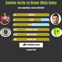 Daniele Verde vs Bruno Vilela Gama h2h player stats