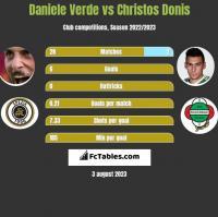 Daniele Verde vs Christos Donis h2h player stats