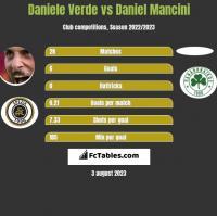 Daniele Verde vs Daniel Mancini h2h player stats