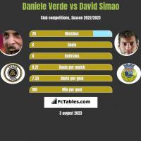Daniele Verde vs David Simao h2h player stats