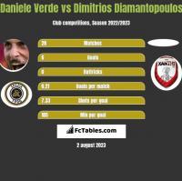 Daniele Verde vs Dimitrios Diamantopoulos h2h player stats