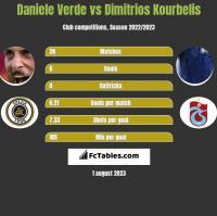 Daniele Verde vs Dimitrios Kourbelis h2h player stats