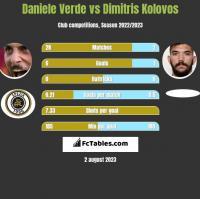 Daniele Verde vs Dimitris Kolovos h2h player stats