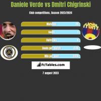 Daniele Verde vs Dmitri Chigrinski h2h player stats