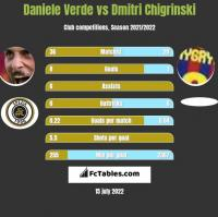 Daniele Verde vs Dmytro Chyhrynskyi h2h player stats