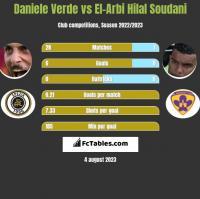 Daniele Verde vs El-Arbi Hilal Soudani h2h player stats
