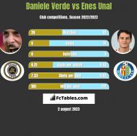 Daniele Verde vs Enes Unal h2h player stats