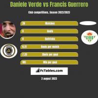 Daniele Verde vs Francis Guerrero h2h player stats