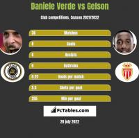 Daniele Verde vs Gelson h2h player stats