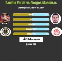 Daniele Verde vs Giorgos Masouras h2h player stats