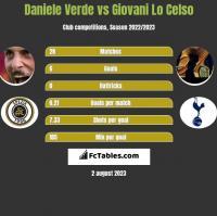 Daniele Verde vs Giovani Lo Celso h2h player stats