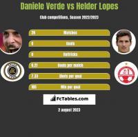 Daniele Verde vs Helder Lopes h2h player stats
