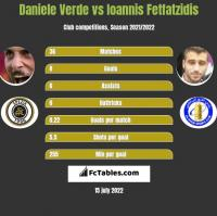 Daniele Verde vs Giannis Fetfatzidis h2h player stats