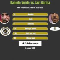 Daniele Verde vs Javi Garcia h2h player stats
