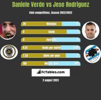 Daniele Verde vs Jese Rodriguez h2h player stats