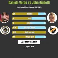 Daniele Verde vs John Guidetti h2h player stats