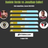 Daniele Verde vs Jonathan Calleri h2h player stats