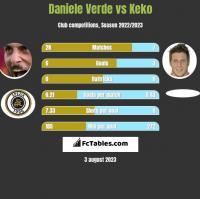 Daniele Verde vs Keko h2h player stats