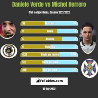 Daniele Verde vs Michel Herrero h2h player stats