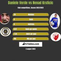Daniele Verde vs Nenad Krsticic h2h player stats