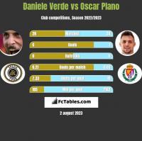 Daniele Verde vs Oscar Plano h2h player stats