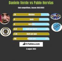 Daniele Verde vs Pablo Hervias h2h player stats