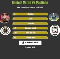 Daniele Verde vs Paulinho h2h player stats