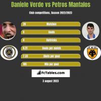 Daniele Verde vs Petros Mantalos h2h player stats