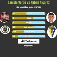 Daniele Verde vs Ruben Alcaraz h2h player stats