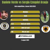 Daniele Verde vs Sergio Ezequiel Araujo h2h player stats