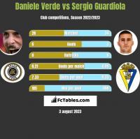 Daniele Verde vs Sergio Guardiola h2h player stats