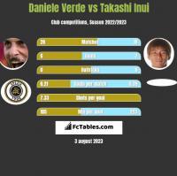 Daniele Verde vs Takashi Inui h2h player stats