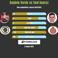 Daniele Verde vs Toni Suarez h2h player stats